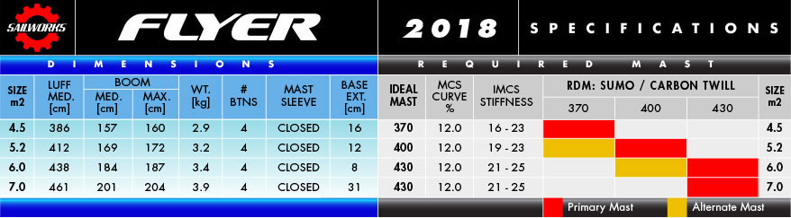 2018 Flyer Specifications